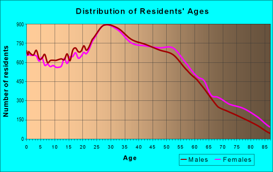 Age and Sex of Residents in zip code 11385