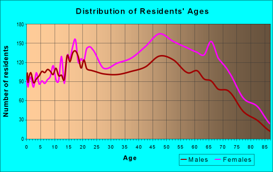 Age and Sex of Residents in zip code 11411