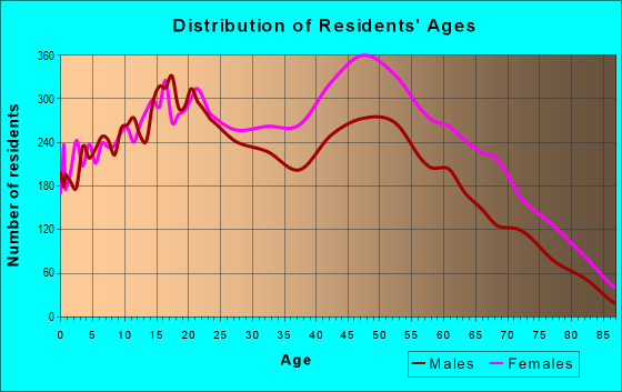Age and Sex of Residents in zip code 11413