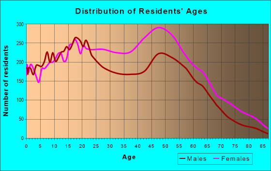 Age and Sex of Residents in zip code 11422