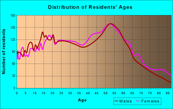 Age and Sex of Residents in zip code 11426
