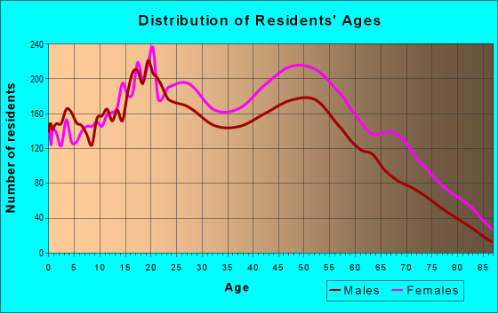 Age and Sex of Residents in zip code 11429
