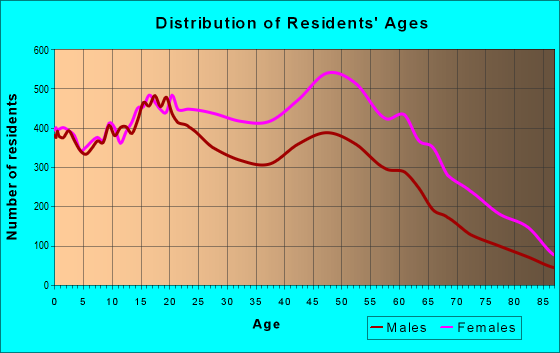 Age and Sex of Residents in zip code 11434
