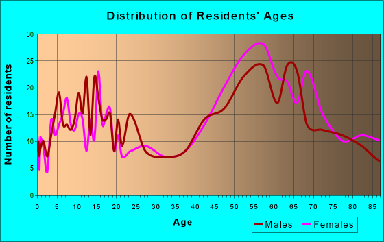 Age and Sex of Residents in zip code 11509