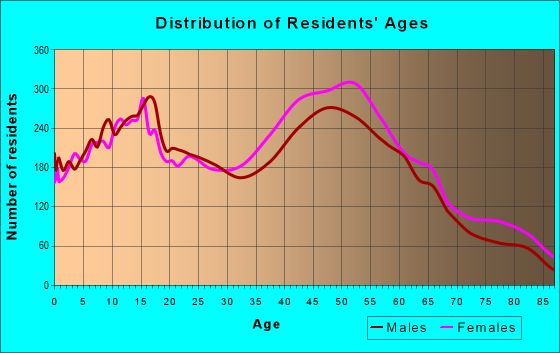 Age and Sex of Residents in zip code 11510