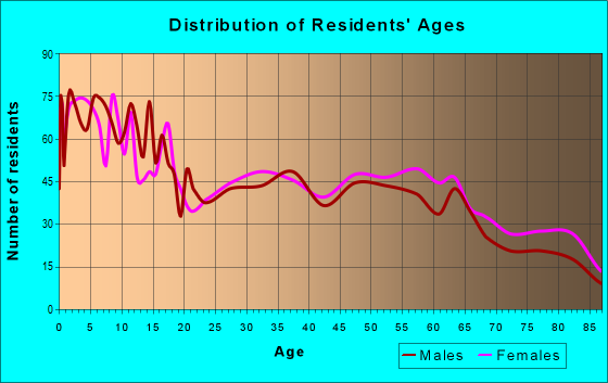 Age and Sex of Residents in zip code 11516