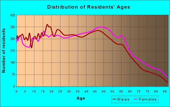 Age and Sex of Residents in zip code 11520