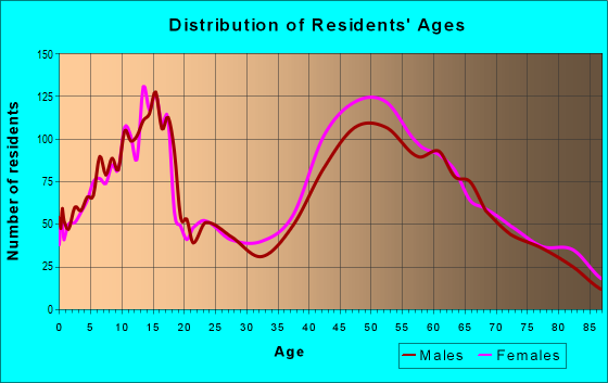 Age and Sex of Residents in zip code 11545
