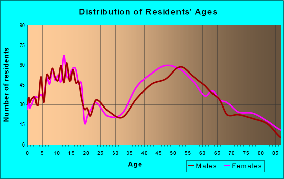 Age and Sex of Residents in zip code 11560