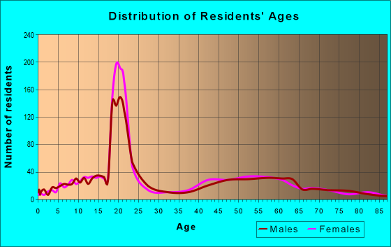 Age and Sex of Residents in zip code 11568