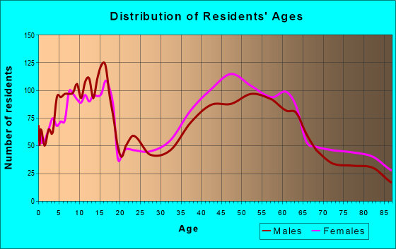 Age and Sex of Residents in zip code 11577