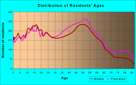 Age and Sex of Residents in zip code 11580