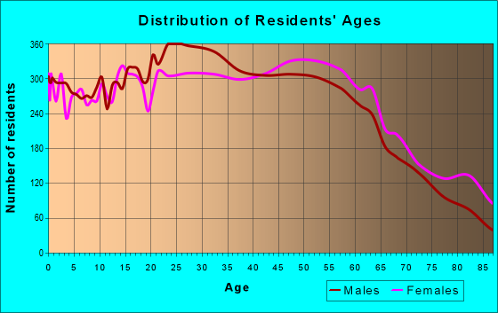Age and Sex of Residents in zip code 11590