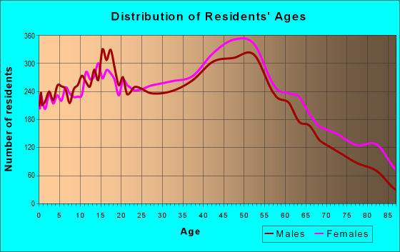 Age and Sex of Residents in zip code 11704