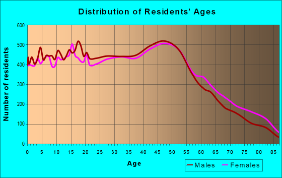 Age and Sex of Residents in zip code 11706