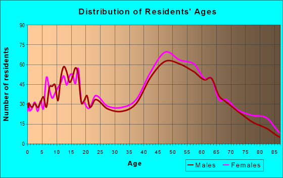 Age and Sex of Residents in zip code 11709