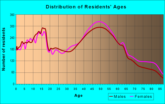 Age and Sex of Residents in zip code 11710