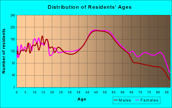 Age and Sex of Residents in zip code 11714
