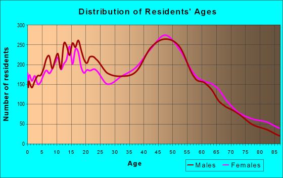 Age and Sex of Residents in zip code 11720