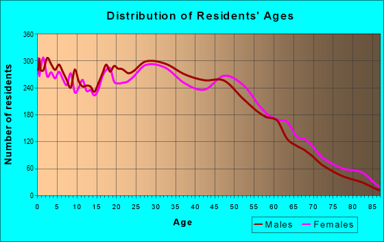 Age and Sex of Residents in zip code 11722