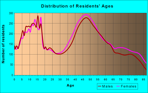 Age and Sex of Residents in zip code 11725