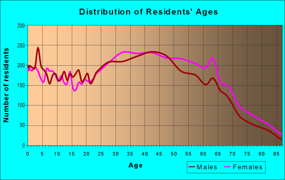 Age and Sex of Residents in zip code 11727
