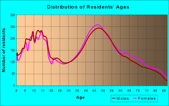 Age and Sex of Residents in zip code 11731
