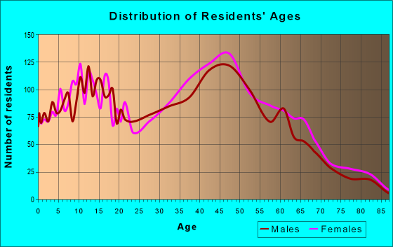 Age and Sex of Residents in zip code 11742