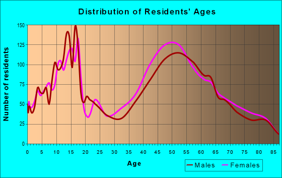 Age and Sex of Residents in zip code 11753