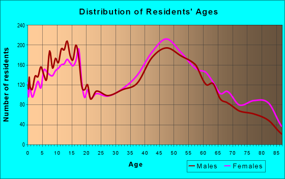 Age and Sex of Residents in zip code 11762