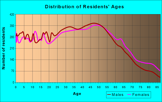 Age and Sex of Residents in zip code 11772