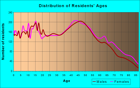 Age and Sex of Residents in zip code 11776