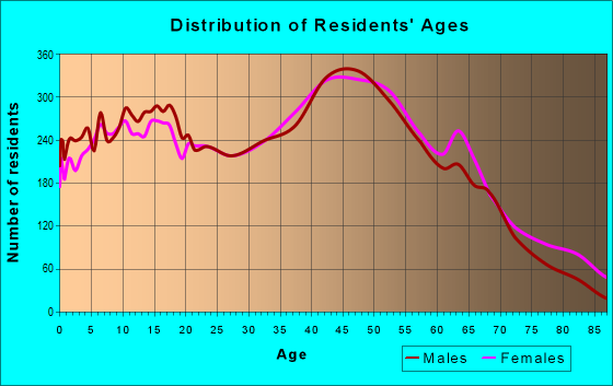 Age and Sex of Residents in zip code 11779