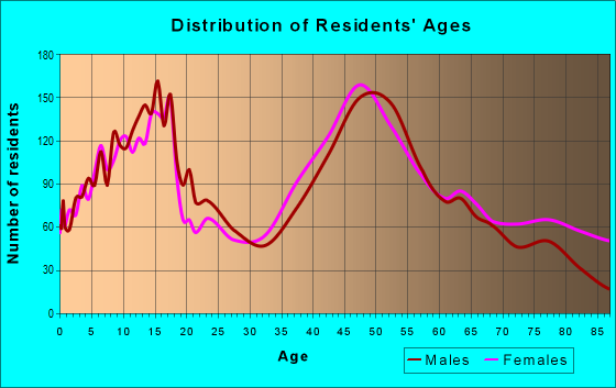 Age and Sex of Residents in zip code 11780
