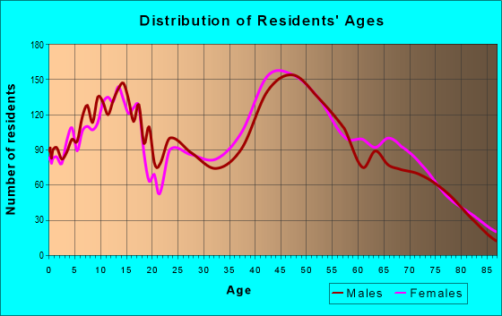 Age and Sex of Residents in zip code 11788