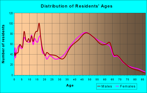 Age and Sex of Residents in zip code 11792