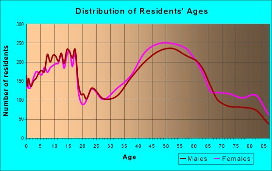 Age and Sex of Residents in zip code 11803