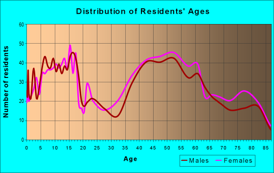 Age and Sex of Residents in zip code 11804