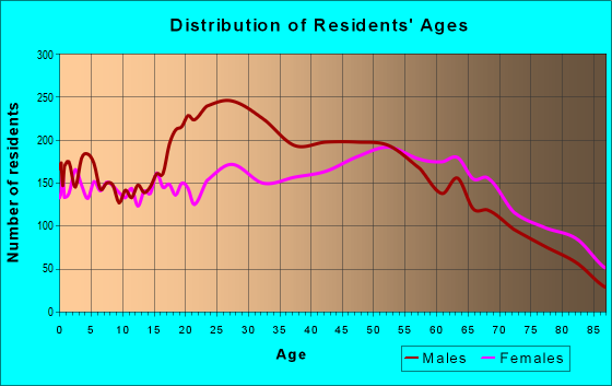 Age and Sex of Residents in zip code 11901