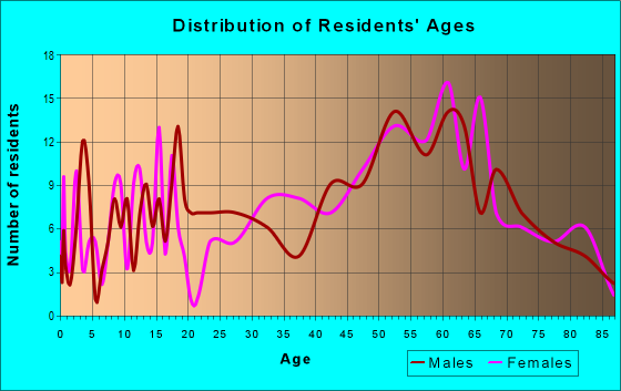 Age and Sex of Residents in zip code 11932