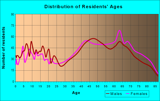 Age and Sex of Residents in zip code 11933