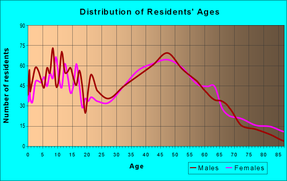 Age and Sex of Residents in zip code 11934