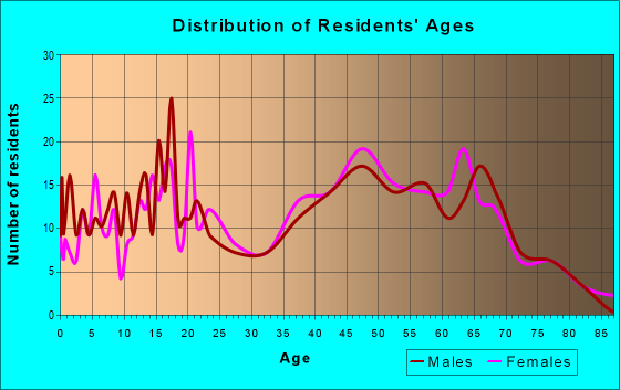 Age and Sex of Residents in zip code 11941