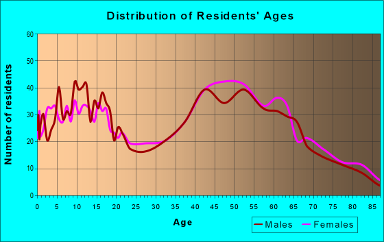 Age and Sex of Residents in zip code 11942