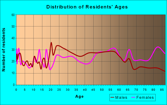 Age and Sex of Residents in zip code 11944