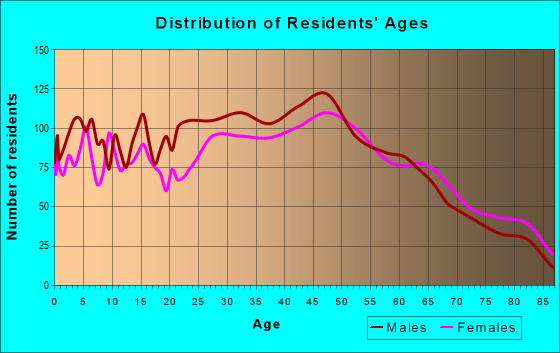 Age and Sex of Residents in zip code 11946