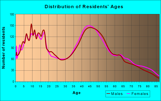 Age and Sex of Residents in zip code 11949