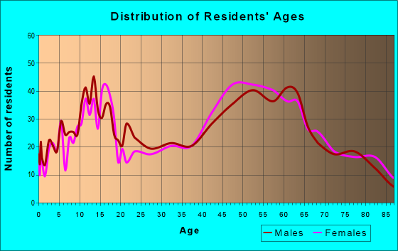 Age and Sex of Residents in zip code 11952