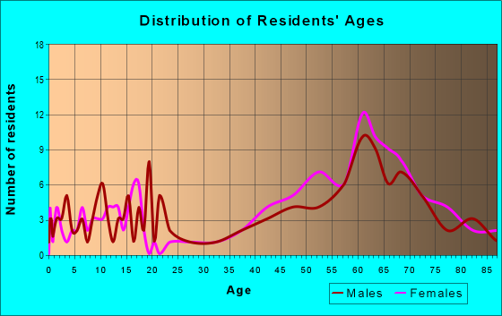 Age and Sex of Residents in zip code 11957