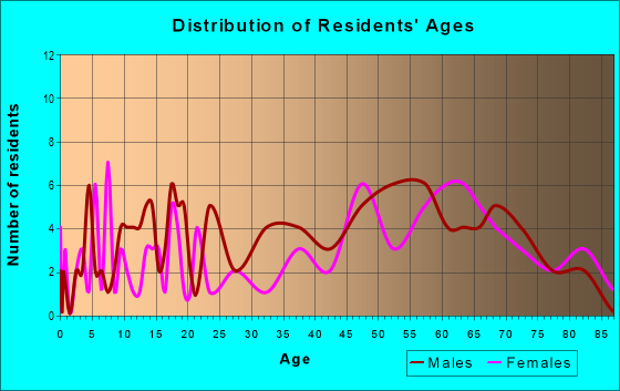 Age and Sex of Residents in zip code 11958